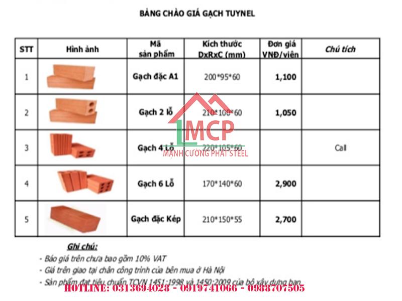 Ukuqothulwa kwezitini zakamuva zaseHo Chi Minh City ngo-2020 | Izinto zokwakha Manh Cuong Phat